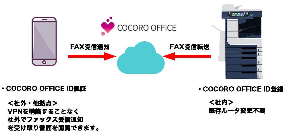 cocorooffice