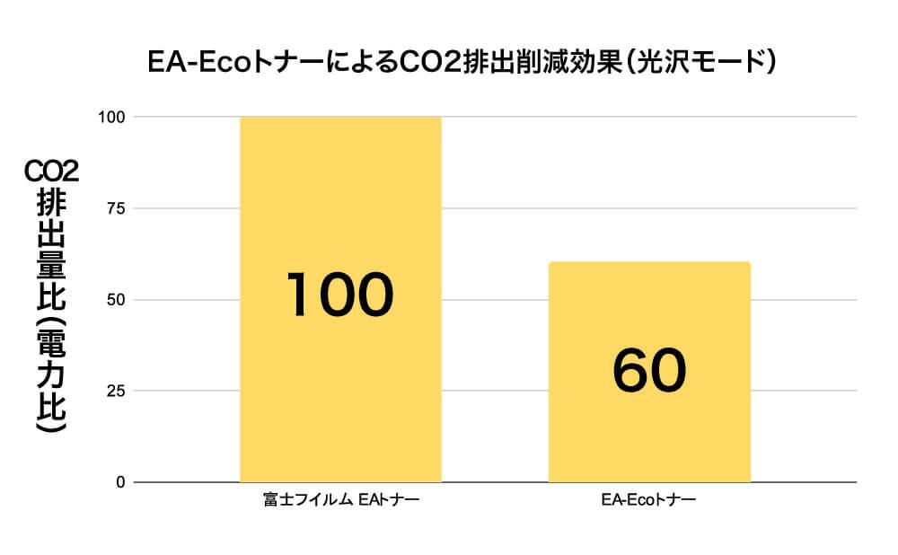 EA-Eco